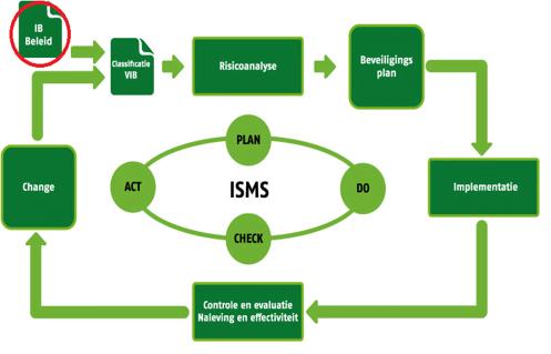 Cyclus PDCA ISMS Stimulansz
