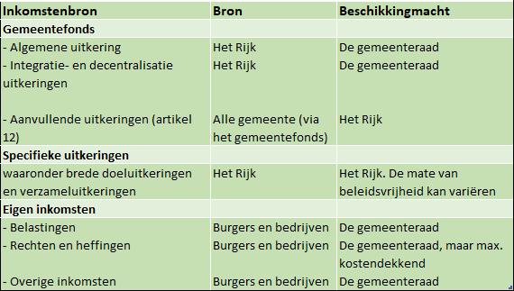 tabel inkomstenbronnen gemeente