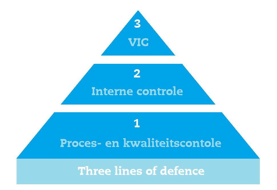 Afbeelding Piramide van controle